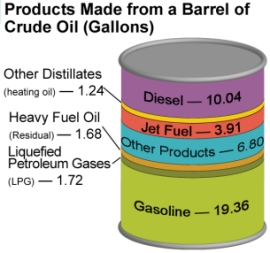 Products From a Barrel of Crude Oil